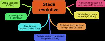 Stadii evolutive